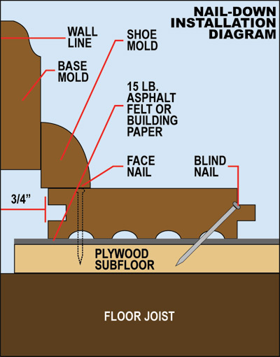 hardwood flooring nail-down installation diagram