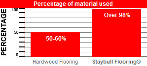 Diagram showing wood discarded when manufacturing hardwood flooring.